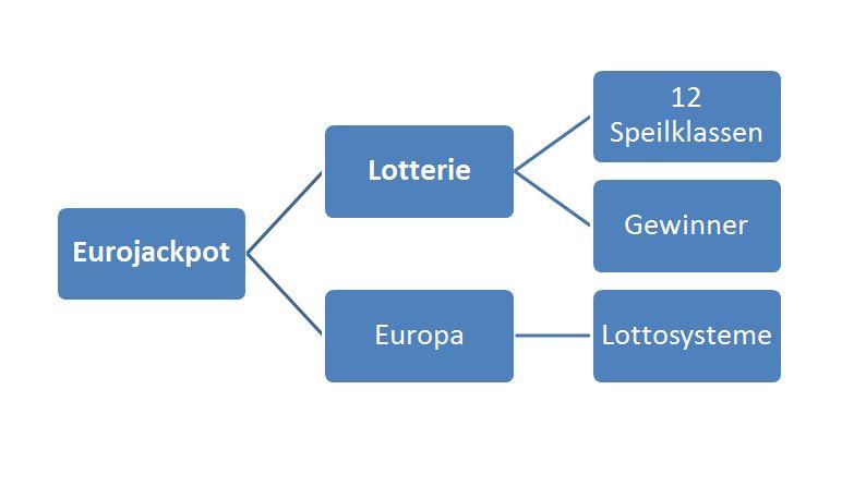 Eurojackpot Erfahrung