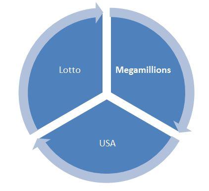 amerikanisches lotto